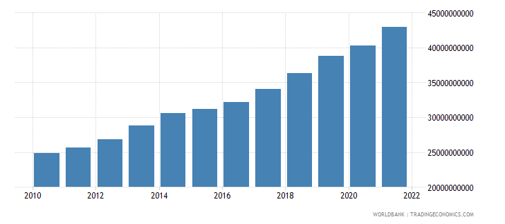 benin gdp ppp constant 2005 international dollar wb data