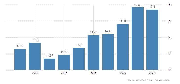 Benin GDP