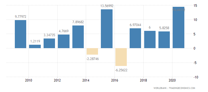 benin general government final consumption expenditure annual percent growth wb data