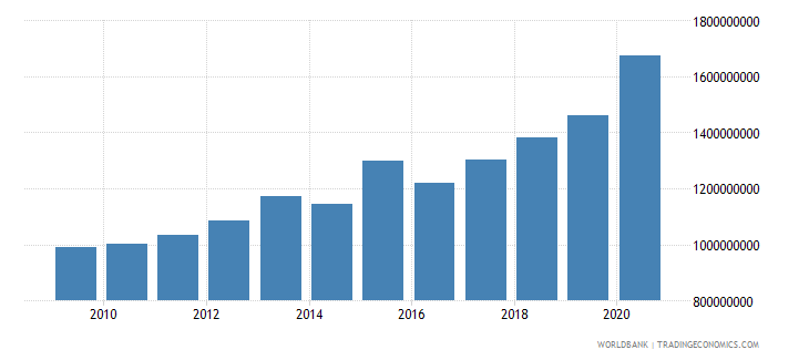 benin general government final consumption expenditure constant 2000 us dollar wb data