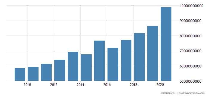 benin general government final consumption expenditure constant lcu wb data