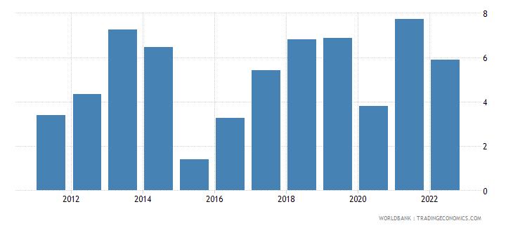 benin gni growth annual percent wb data