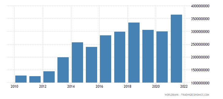 benin goods exports bop us dollar wb data