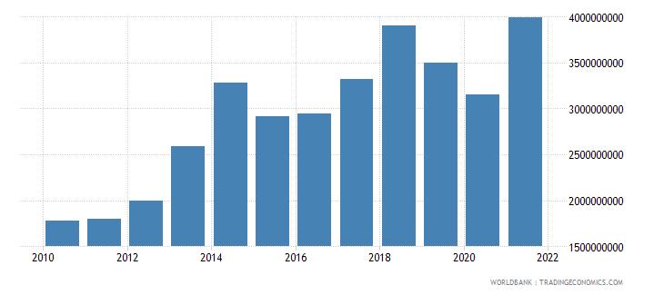 benin goods imports bop us dollar wb data