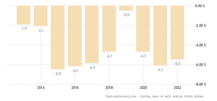 Benin Government Budget