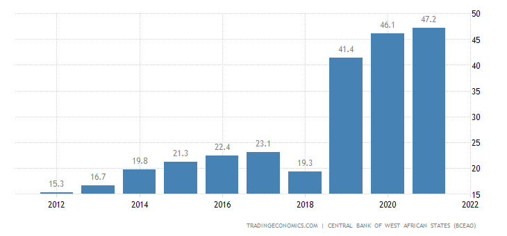 Benin Government Debt to GDP