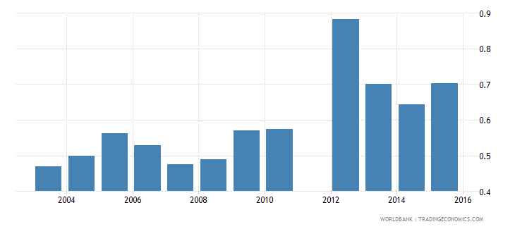benin government expenditure on tertiary education as percent of gdp percent wb data