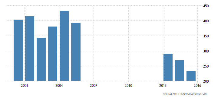 benin government expenditure per secondary student constant ppp$ wb data