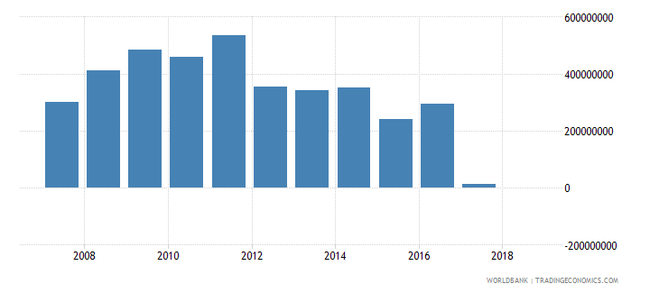 benin grants excluding technical cooperation us dollar wb data