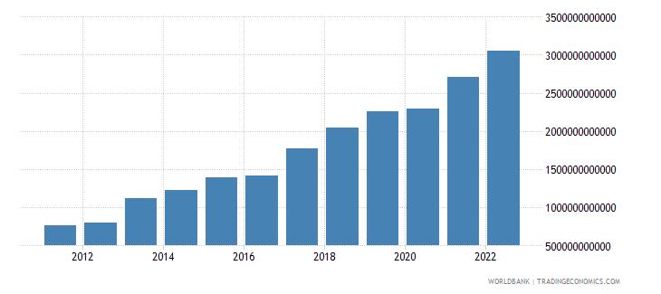 benin gross capital formation constant lcu wb data