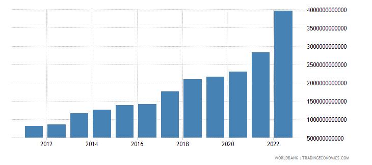 benin gross capital formation current lcu wb data