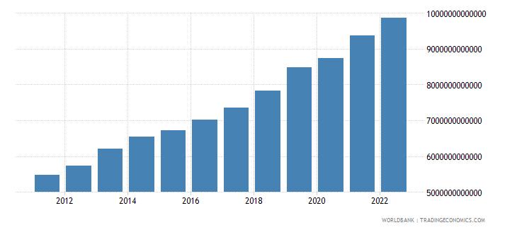benin gross domestic income constant lcu wb data