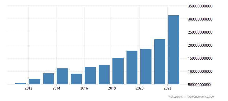 benin gross domestic savings current lcu wb data