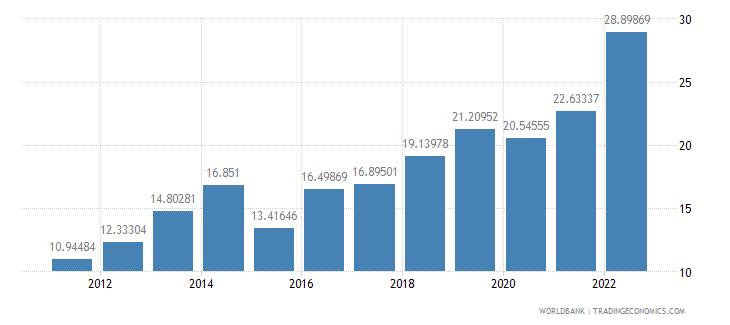 benin gross domestic savings percent of gdp wb data