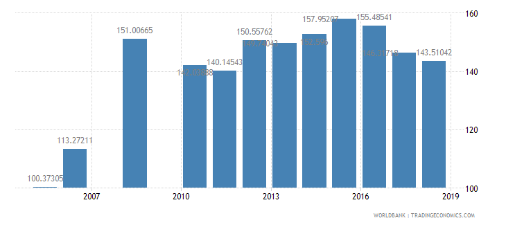 benin gross intake rate in grade 1 female percent of relevant age group wb data