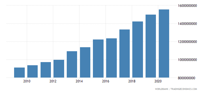 benin gross national expenditure constant 2000 us dollar wb data