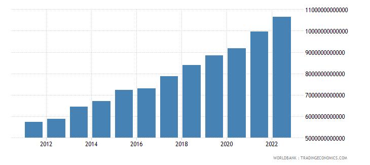 benin gross national expenditure constant lcu wb data