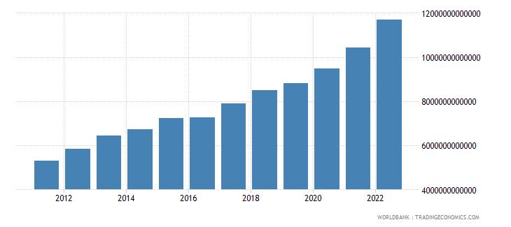 benin gross national expenditure current lcu wb data