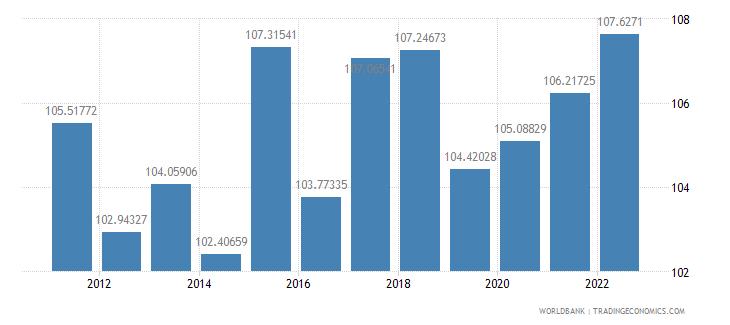 benin gross national expenditure percent of gdp wb data