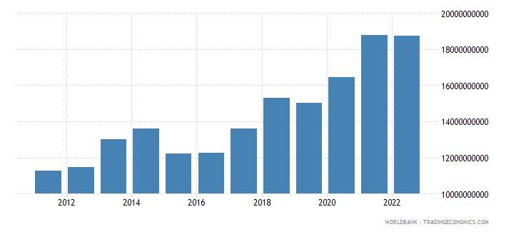 benin gross national expenditure us dollar wb data