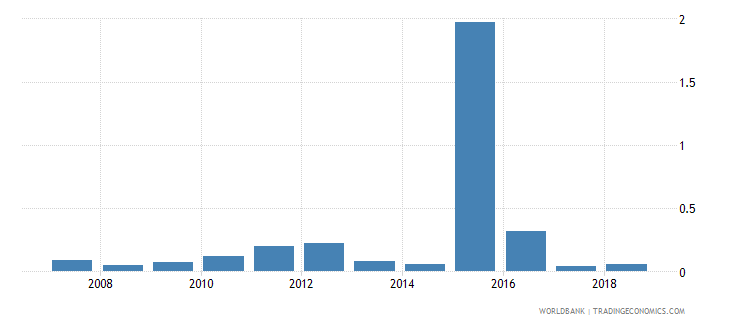 benin gross portfolio equity assets to gdp percent wb data