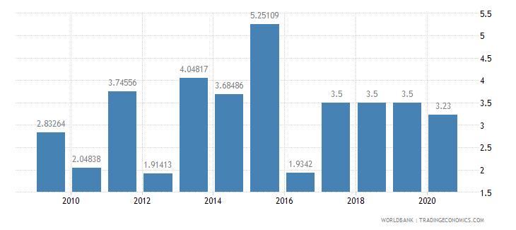 benin household final consumption expenditure annual percent growth wb data