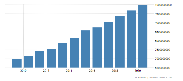 benin household final consumption expenditure constant 2000 us dollar wb data