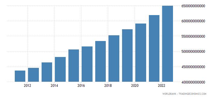 benin household final consumption expenditure constant lcu wb data