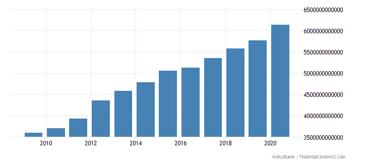 benin household final consumption expenditure current lcu wb data