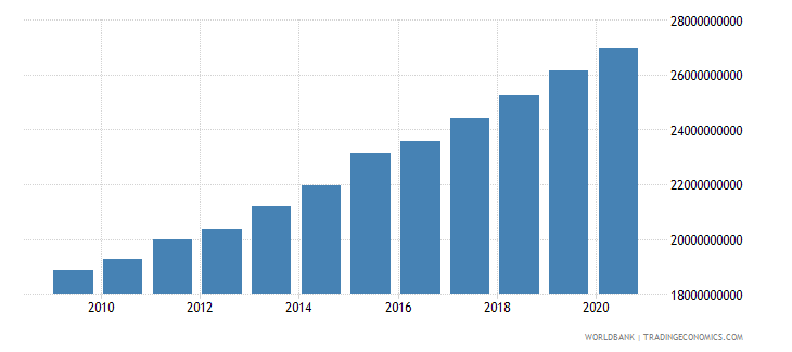benin household final consumption expenditure ppp constant 2005 international dollar wb data