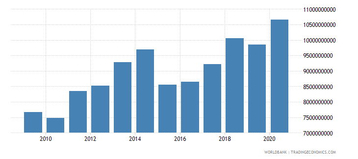 benin household final consumption expenditure us dollar wb data