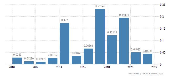 benin ict goods exports percent of total goods exports wb data