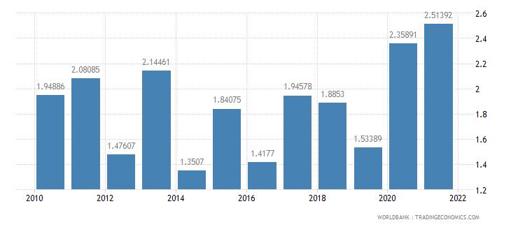 benin ict goods imports percent total goods imports wb data