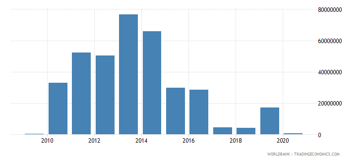 benin ict service exports bop us dollar wb data