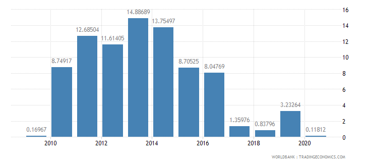 benin ict service exports percent of service exports bop wb data