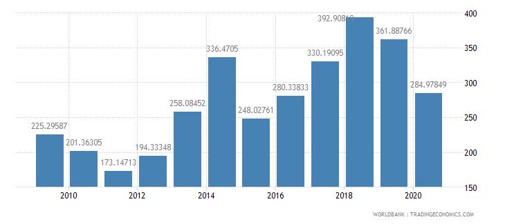 benin import volume index 2000  100 wb data