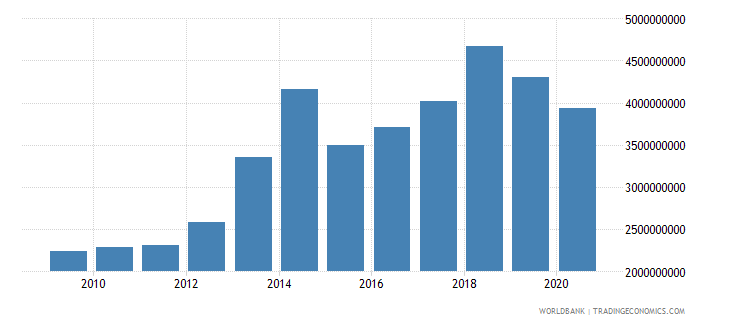 benin imports of goods and services bop us dollar wb data