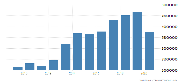 benin imports of goods and services constant 2000 us dollar wb data