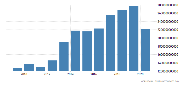 benin imports of goods and services constant lcu wb data