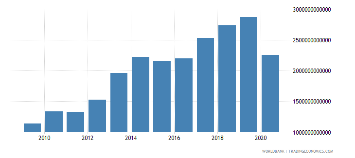 benin imports of goods and services current lcu wb data