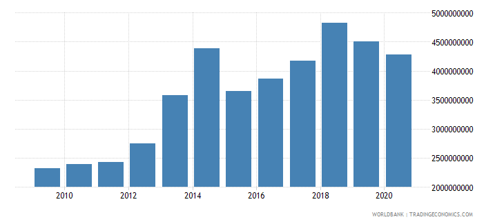 benin imports of goods services and income bop us dollar wb data