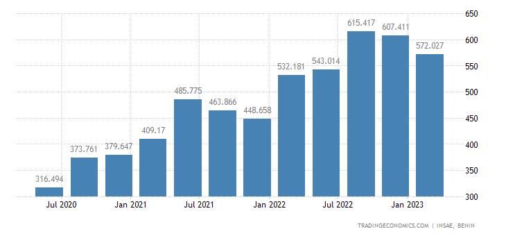Benin Imports