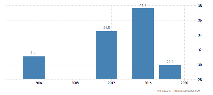 benin income share held by highest 10percent wb data
