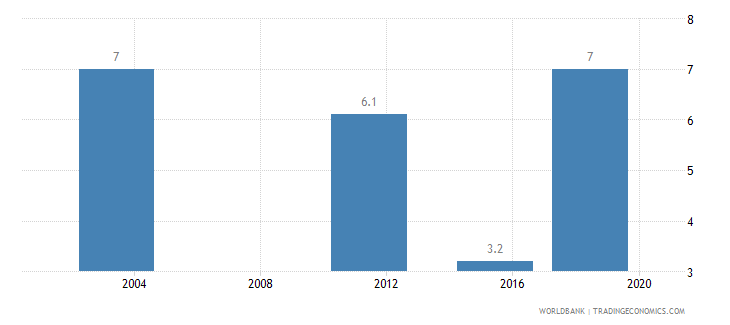 benin income share held by lowest 20percent wb data