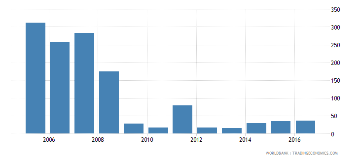 benin industrial design applications nonresident by count wb data