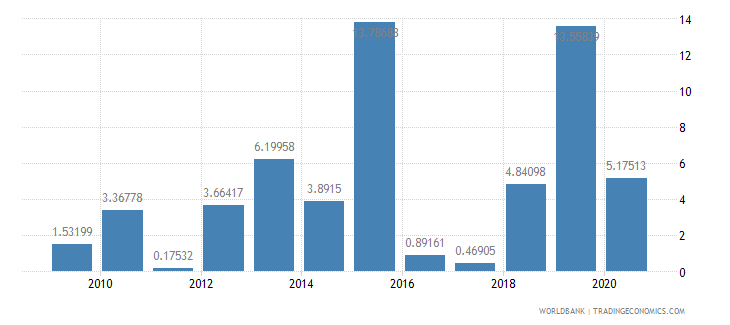 benin industry value added annual percent growth wb data