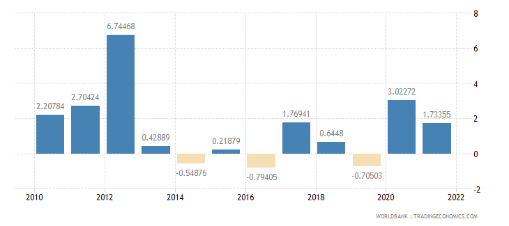 benin inflation consumer prices annual percent wb data