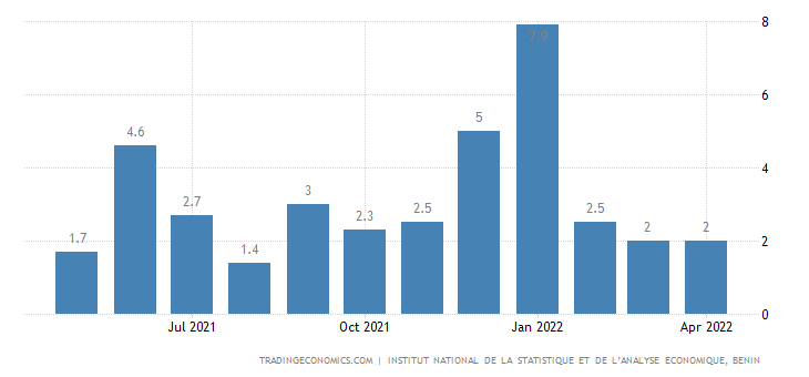 Benin Inflation Rate