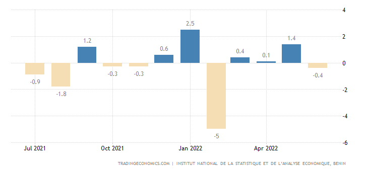 Benin Inflation Rate MoM