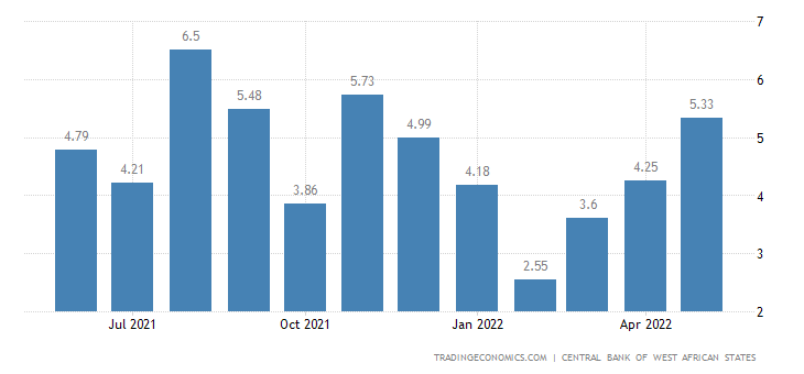Benin Average Three Month Interbank Rate